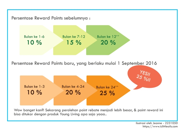 perbandingan-persentase-reward-point