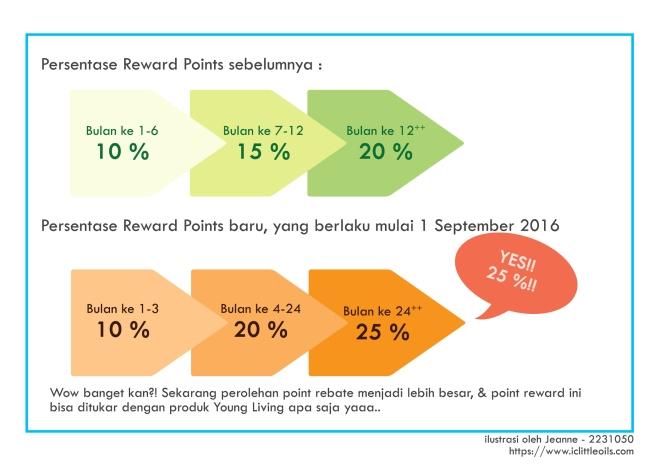 perbandingan-persentase-reward-point